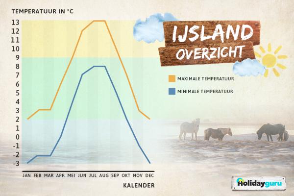 Beste_Reisezeit_Island
